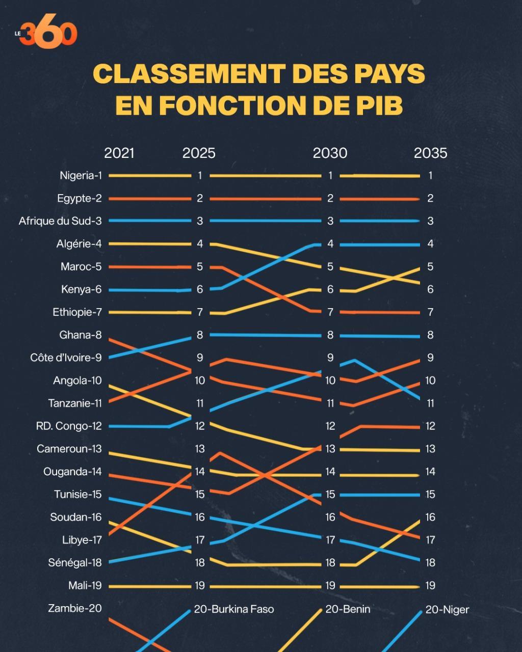 Le Top 20 des économies africaines entre 2021 et 2035