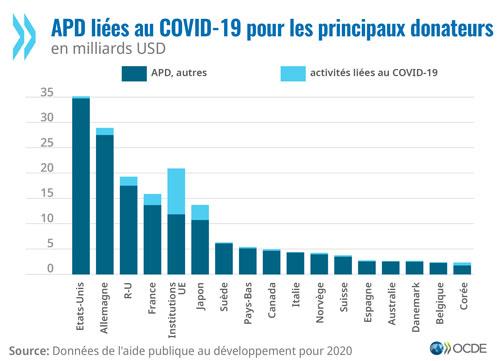 La Covid-19 a boosté l'aide publique au développement (OCDE)