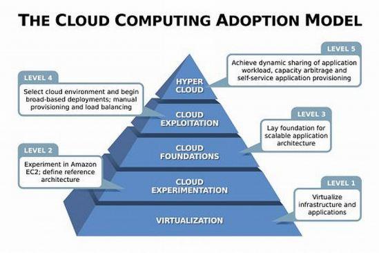France : lutte pour la suprématie dans le « cloud computing »